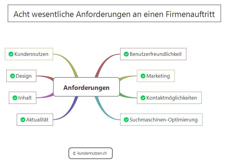 Anforderungen an die Website