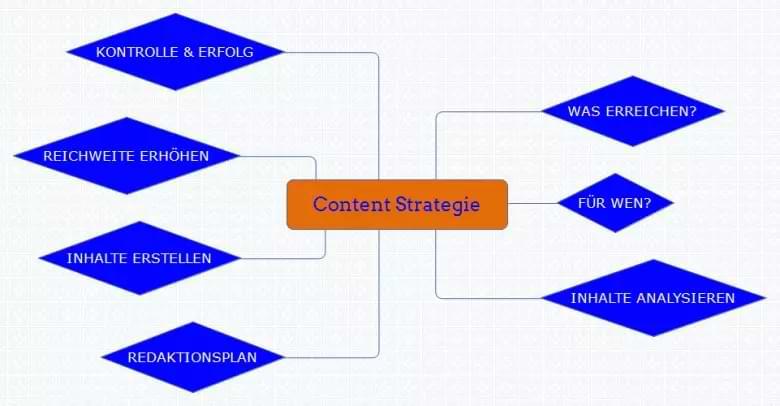 Content-Strategie