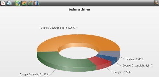 eTracker Statistik