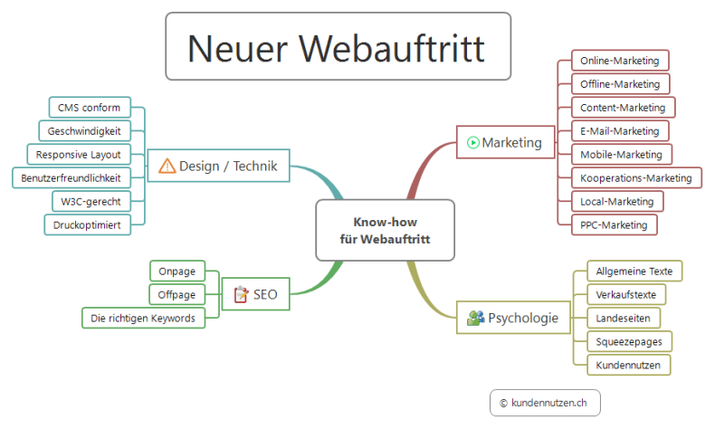 Webmaster Know-how