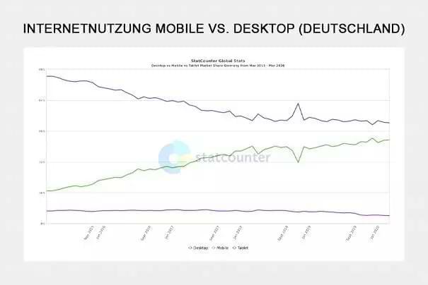 Internetnutzung Mobile versus Desktop in Deutschland