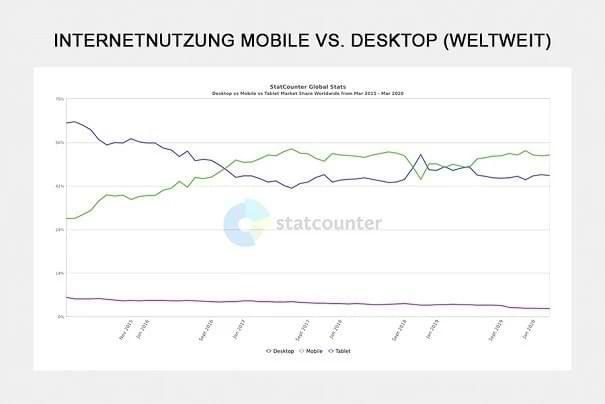 Internetnutzung Mobile versus Desktop weltweit