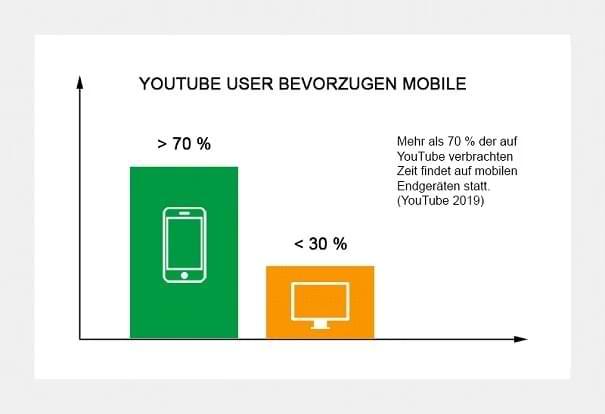 YouTube Benützer bevorzugen Mobile