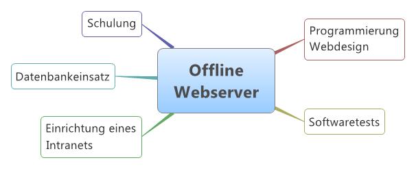 Offline-Webserver