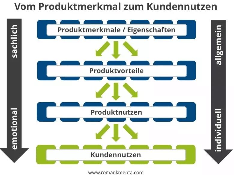 Produktmerkmal