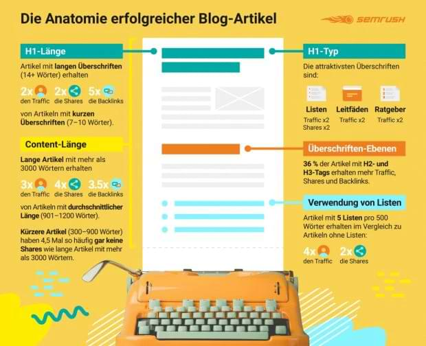 Semrush-Blogartikel