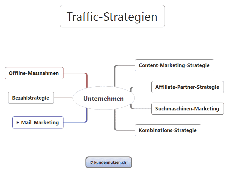 Traffic-Strategien