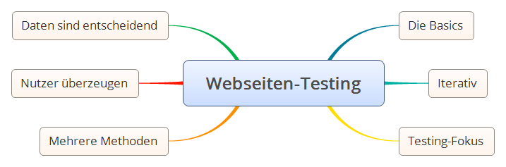 Webseiten-Testing