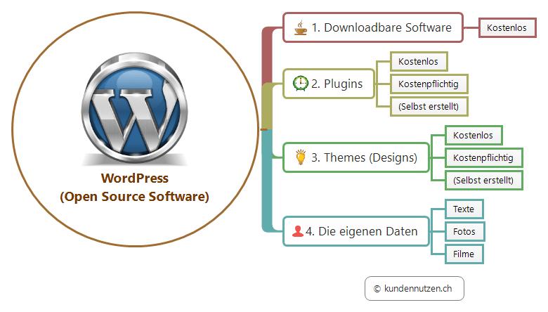 WordPress Komponenten